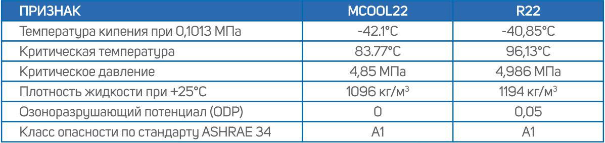 сравнение фреонов Mcool и R22