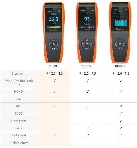 Сравнение анализаторов LKC-1000 серий